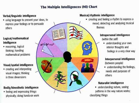 Multiple Intelligences in the College Classroom